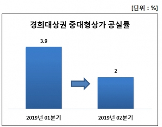 ▲(자료: 한국감정원·상가정보연구소)