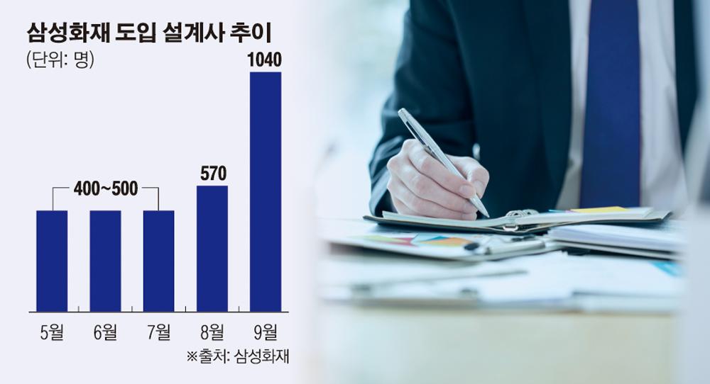 삼성화재의 반격, '수수료 고정급' 도입하자… 한달 새 설계사 1000명 유입