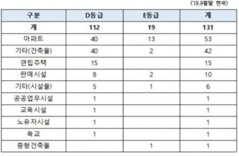 ▲자료 제공=민경욱 의원실