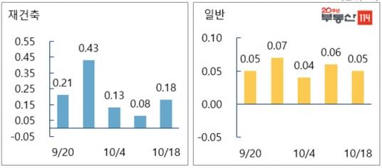 ▲서울 재건축·일반 아파트 매매가격 변동률.(자료 제공=부동산114)