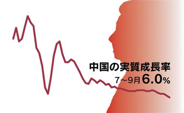 중국 3분기 경제성장률 6% 턱걸이...5%대 추락 현실화하나