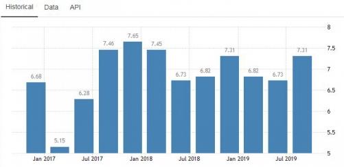 ▲베트남 국내총생산(GDP) 증가율 추이. 올해 3분기 7.31%. 출처 트레이딩이코노믹스
