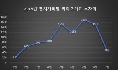 ▲벤처캐피탈협회 2019년 바이오의료 투자액 추이(단위 억원)