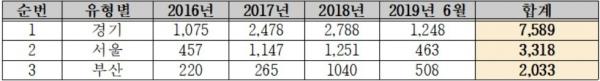 ▲전국 부동산 실거래가 위반 적발 상위 지역.(단위: 건, 자료 제공=국토부, 박재호 의원실)