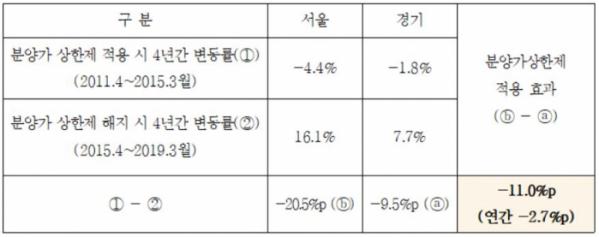 ▲서울 민간택지 분양가 상한제 적용 4년간 효과(김상훈 의원실, 국토연구원)
