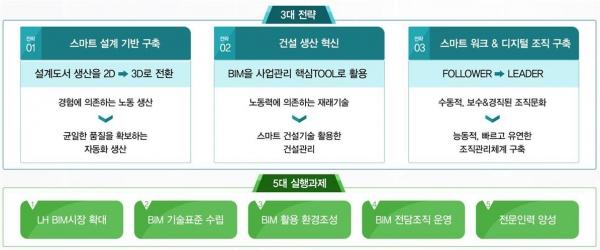 ▲'LH-BIM 로드맵' 개요.