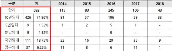 ▲최근 5년간 LH 공공임대주택 유형별 불법 거주 적발 현황.(단위: 건, 자료 제공=민경욱 의원실)