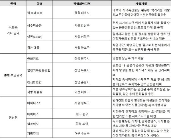 ▲도시재생 예비 청년혁신스타 12팀 (권역별 4팀) 선정내역.