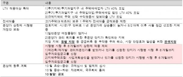 ▲'10·1 부동산 대책' 주요 내용. (자료 제공=흥국증권 리서치센터)