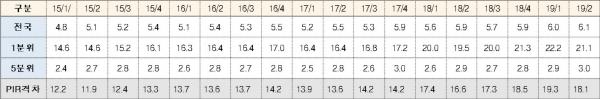 ▲전국 아파트 평균가격 PIR.(자료제공=통계청, 한국감정원, 김상훈 의원실)