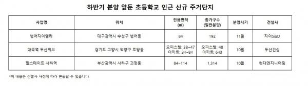▲ 하반기 분양 예정 초등학규 인근 신규 주거단지. (자료제공=각 사 및 부동산114)