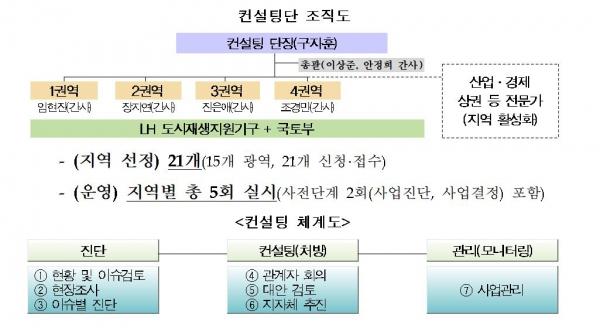 ▲자료 제공=국토교통부