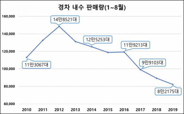▲8월 누적 기준 올해 경차 판매는 2012년보다 44.7% 감소한 8만2175대에 머물렀다. (자료=한국자동차산업협회 )