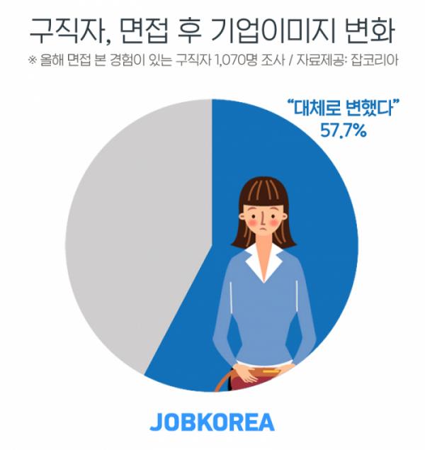 (제공=잡코리아)