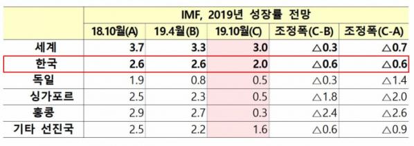 ▲IMF 올해 경제성장률 전망(출처=기획재정부)