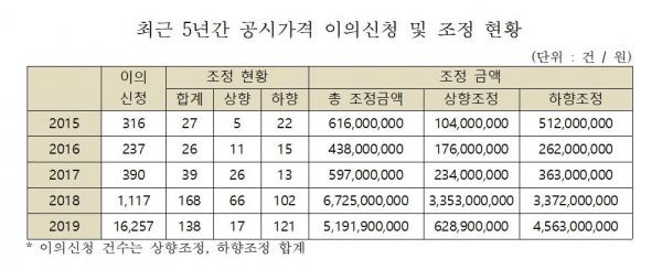 ▲자료 제공=황희 더불어민주당 의원실