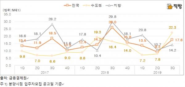 ▲권역별 아파트 1순위 청약경쟁률.(자료제공=직방)