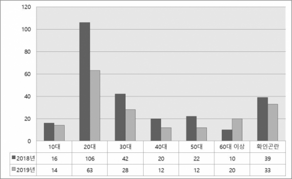 ▲최근 2년간(2019년은 9월 말 기준) 마포대교·한강대교·양화대교 연령별 투신시도자 수(단위: 명) (한강수난구조대, 정인화 의원실)