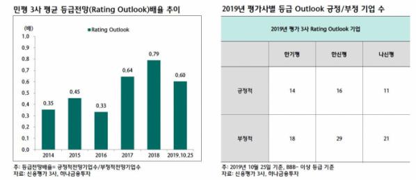 ▲민평 3사 평균 등급젂망(Rating_Outlook)배율 추이 (자료 하나금융투자)