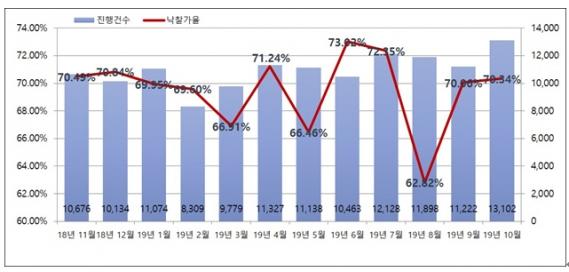▲전국 월별 경매 진행건수 및 낙찰가율.(자료 제공=지지옥션)