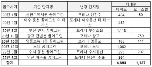 ▲'포레나' 명칭 변경 단지 8곳.(자료 제공=한화건설)