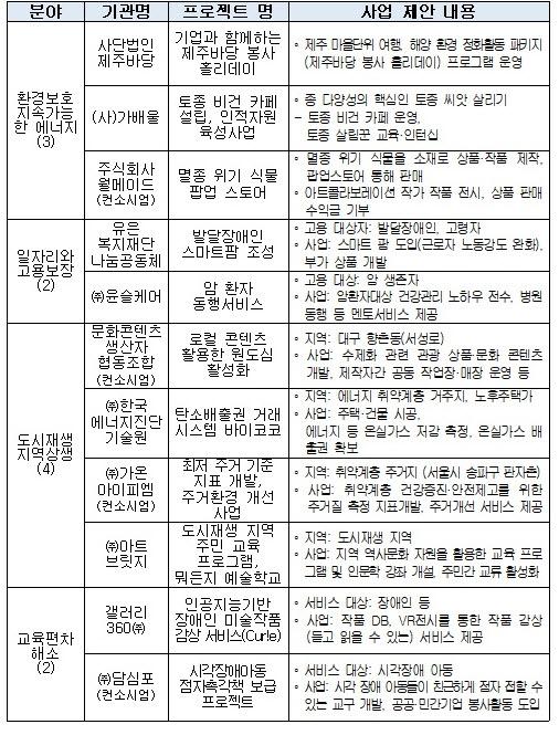▲소셜 브릿지 데이 선정 기업. (자료제공=한국사회적기업진흥원)