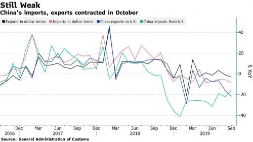 ▲중국 수출입 증가율 추이. 검은색:수출/분홍색:수입/파란색:대미 수출/녹색:대미 수입. 출처 블룸버그