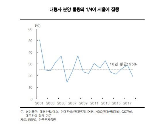 ▲대형사 분양 물량 그래프. (자료 제공=한국투자증권)