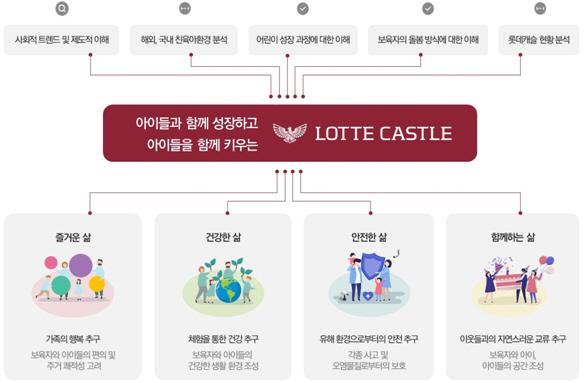 ▲롯데캐슬 친육아환경 연구 목표.(자료 제공=롯데건설)