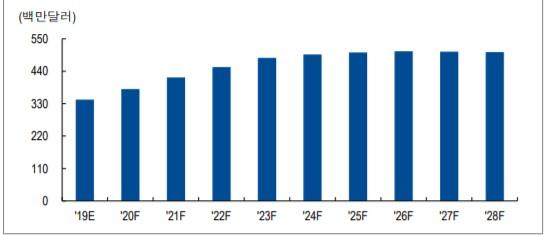 ▲중국 혈우병치료제 시장 규모 전망(자료제공=NH투자증권 리서치본부)