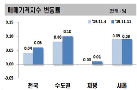 ▲11월 둘째주 아파트 매매가격지수 변동률.(자료 제공=한국감정원)