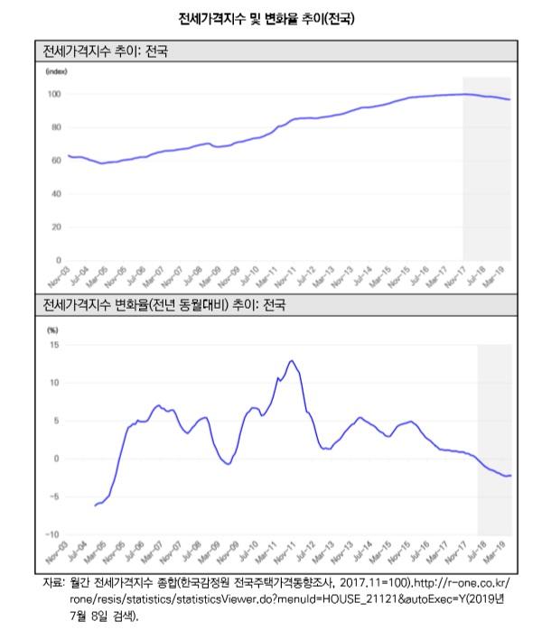 ▲전세가격지수 및 변화율 추이. (자료 제공=국토연구원)