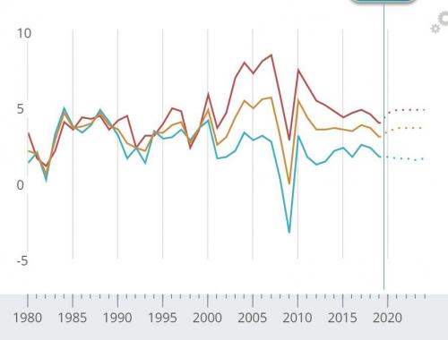 ▲국제통화기금(IMF)의 세계 경제성장률 전망. 출처 IMF 단위 % 빨간색 신흥국/오렌지색 선진국/파란색 세계