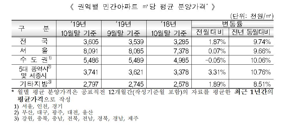 서울 민간아파트 분양가 3.3㎡당 2670만원…전년동기 대비 9.66%↑