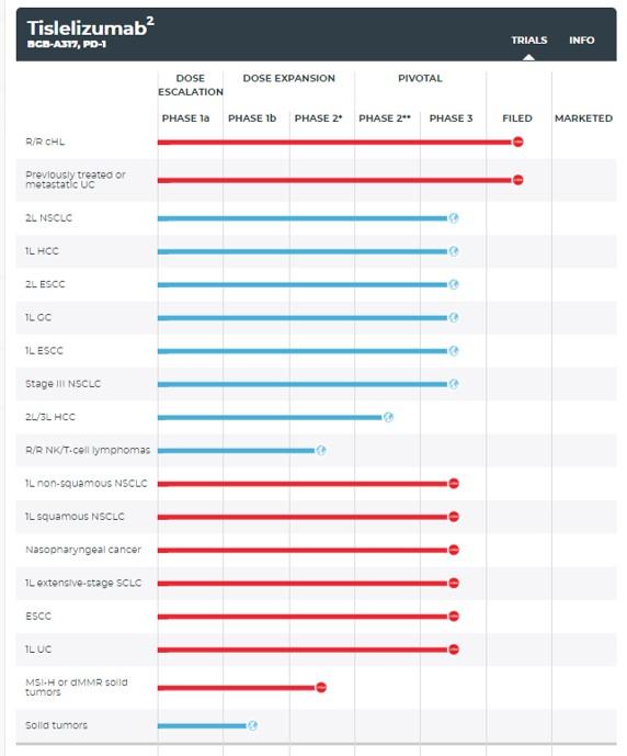 ▲티슬레리주맙 임상진행도 (빨간색:중국임상, 파란색:국제임상)(베이진 홈페이지참조)