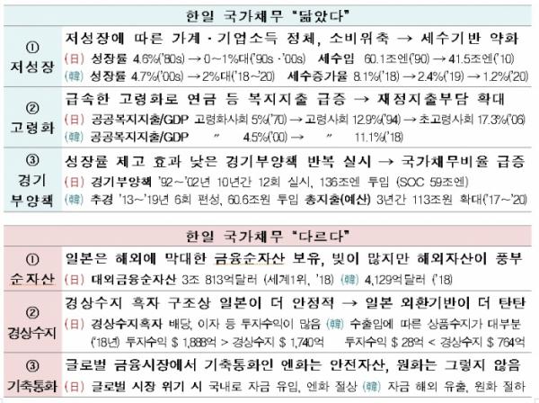 ▲한경연은 한국과 일본의 국가채무를 비교하며 닮은 점 3가지와, 다른 점 3가지를 지목했다. (출처=한경연)