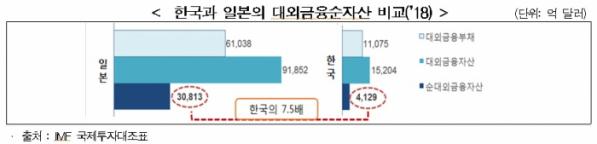 ▲한경연에 따르면 일본은 해외금융순자산을 수십 년간 쌓으면서 보유액이 3조813억 달러까지 불었다. 한국의 7.5배 규모이다. (출처=한경연)