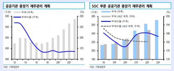 ▲공공기관 중장기 재무관리 계획 (자료 기획재정부 신한금융튜자)