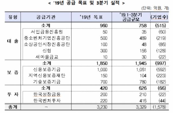 ▲2019년 3분기 공공부문 사회적금융 지원 현황 (출처=금융위원회)
