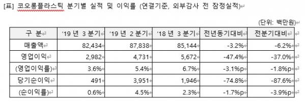 ▲코오롱플라스틱은 올해 3분기 영업이익이 30억 원으로 집계됐다고 7일 밝혔다. 1년 전 같은 기간보다 47.4% 줄어든 수준이다. 매출액은 824억 원으로 3.2% 줄었고, 당기순이익은 5억 원으로 74.8% 감소했다. (출처=코오롱플라스틱)