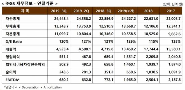 ▲GS는 올해 3분기 영업이익이 5511억 원으로 집계됐다고 7일 밝혔다. 1년 전 같은 기간보다 20.1% 줄어든 수준이다. 매출액은 4조5233억 원으로 4.2% 줄었고, 당기순이익은 2435억 원으로 30.7% 감소했다. (출처=GS)