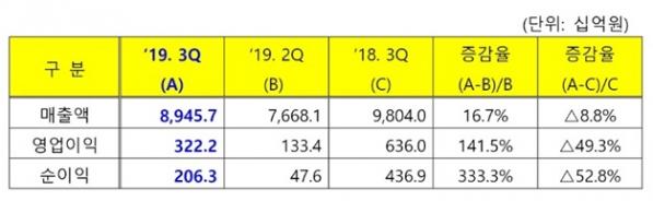 ▲GS칼텍스는 3분기 영업이익이 3222억 원으로 집계됐다고 7일 밝혔다. 1년 전 같은 기간보다 49.3% 줄어든 수준이다. 매출액은 8조9457억 원으로 8.8% 줄었고, 당기순이익도 2063억 원으로 52.8% 감소했다. (출처=GS칼텍스)