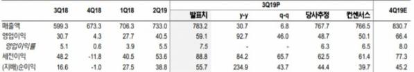▲연결기준 카카오 3분기 실적 리뷰(단위: 십억 원, %), (자료제공= WISEfn, NH투자증권 리서치본부 전망)