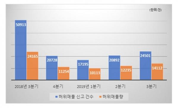 ▲자료제공=한국인터넷자율정책기구 부동산매물클린관리센터