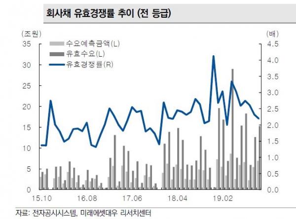 ▲회사채 유효경쟁률(전 등급) (자료 미래에셋대우)