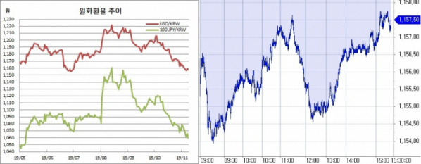 ▲오른쪽은 원달러 장중 흐름 (한국은행, 체크)