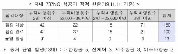 ▲국내 보잉 737NG 항공기 점검 현황 (출처=국토교통부)