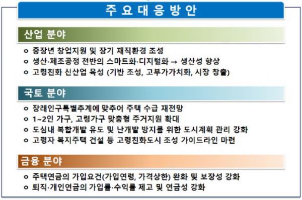 ▲'고령인구 증가 대응·복지지출 증가 관리방안' 주요 내용. (자료=기획재정부)