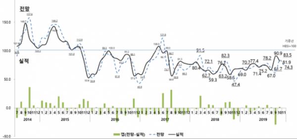 ▲주택사업경기실사지수(HBSI) 추이.(자료 제공=주택산업연구원)