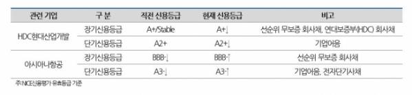 ▲HDC현대산업개발과 아시아나항공의 신용등급 변동 내역. (출처=나이스신용평가)